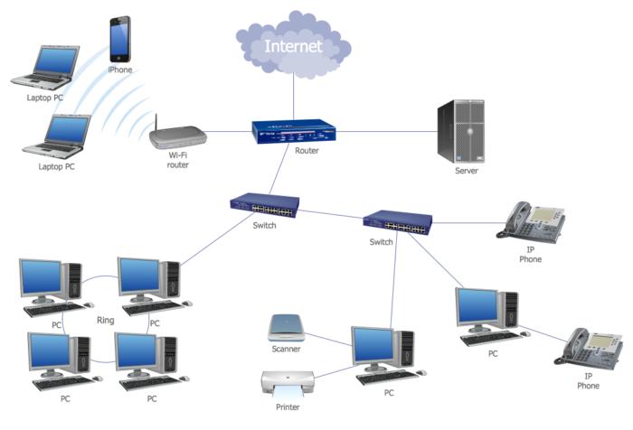 Computer Network Diagrams LAN Topology Diagram